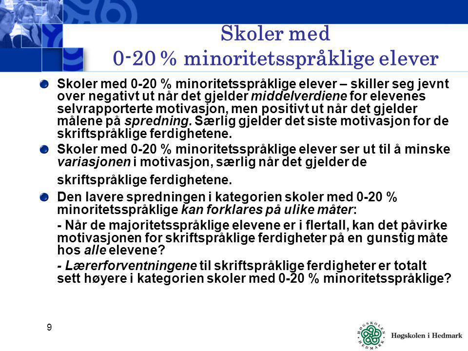 Skoler med 0-20 % minoritetsspråklige elever