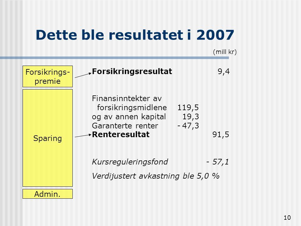 Dette ble resultatet i 2007 Forsikrings- Forsikringsresultat 9,4