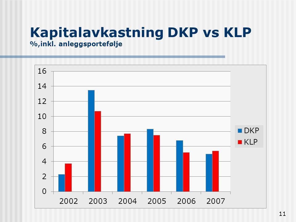 Kapitalavkastning DKP vs KLP %,inkl. anleggsportefølje