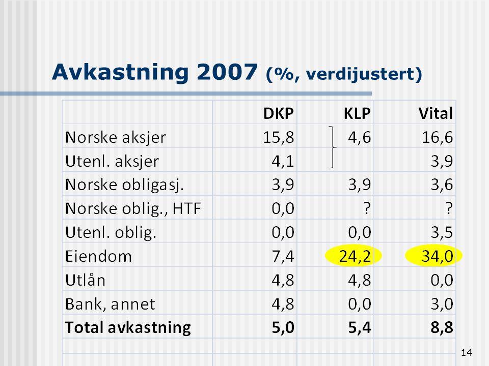 Avkastning 2007 (%, verdijustert)