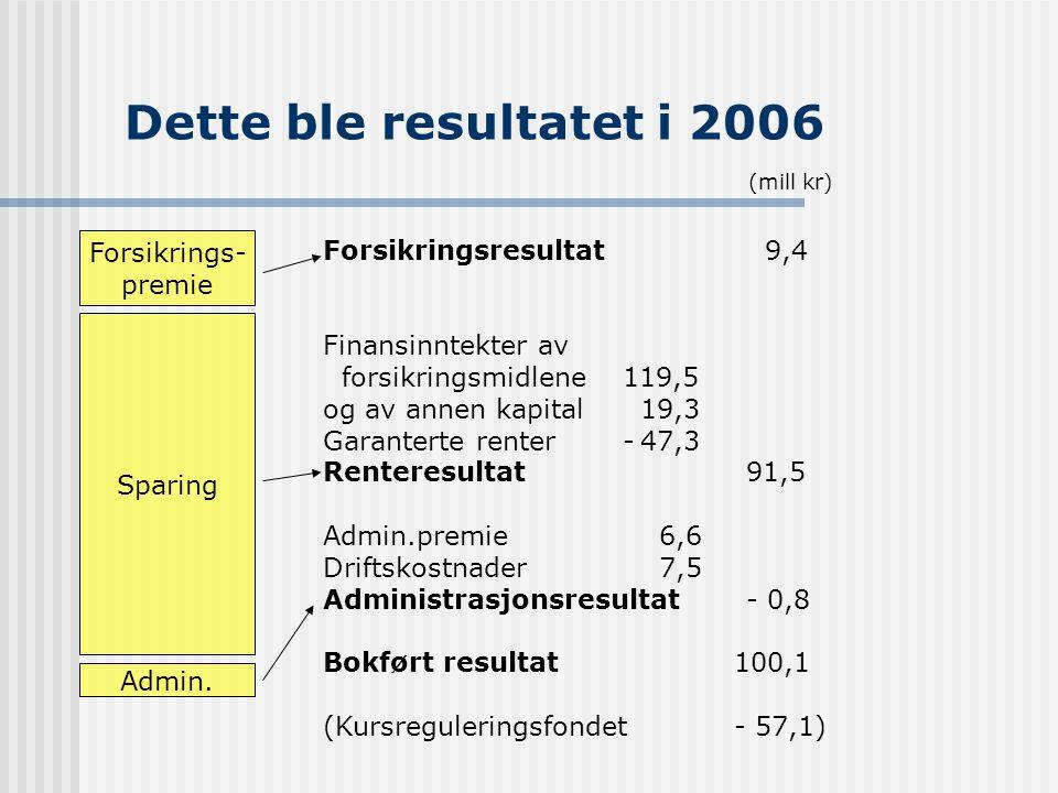 Dette ble resultatet i 2006 Forsikrings- Forsikringsresultat 9,4