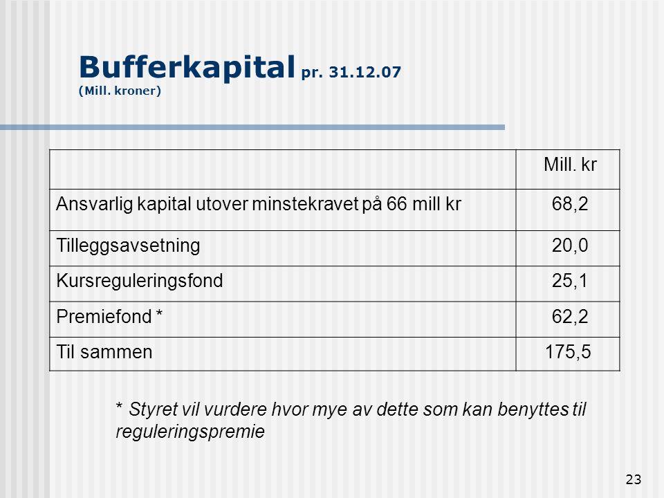 Bufferkapital pr. 31.12.07 (Mill. kroner)