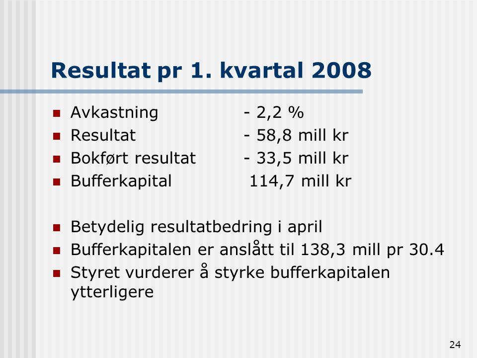 Resultat pr 1. kvartal 2008 Avkastning - 2,2 % Resultat - 58,8 mill kr