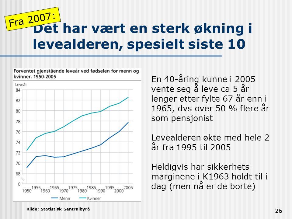 Det har vært en sterk økning i levealderen, spesielt siste 10