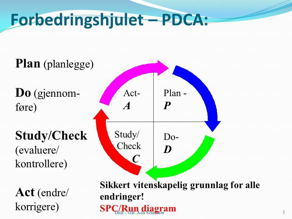 Forbedringshjulet – PDCA:
