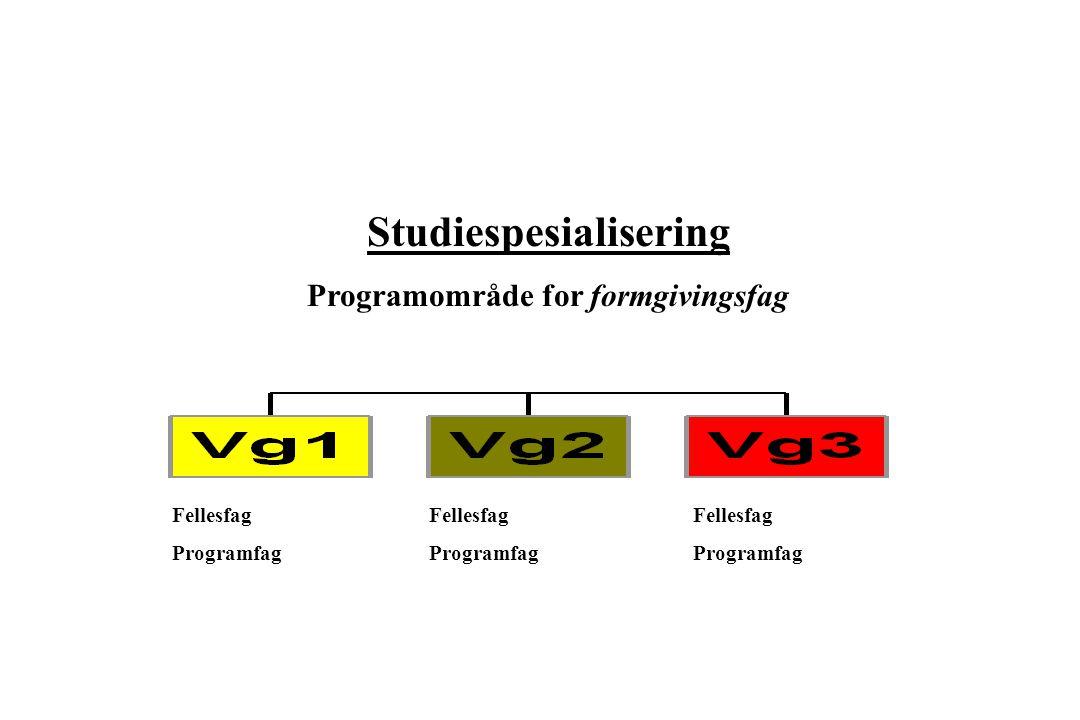 Studiespesialisering Programområde for formgivingsfag