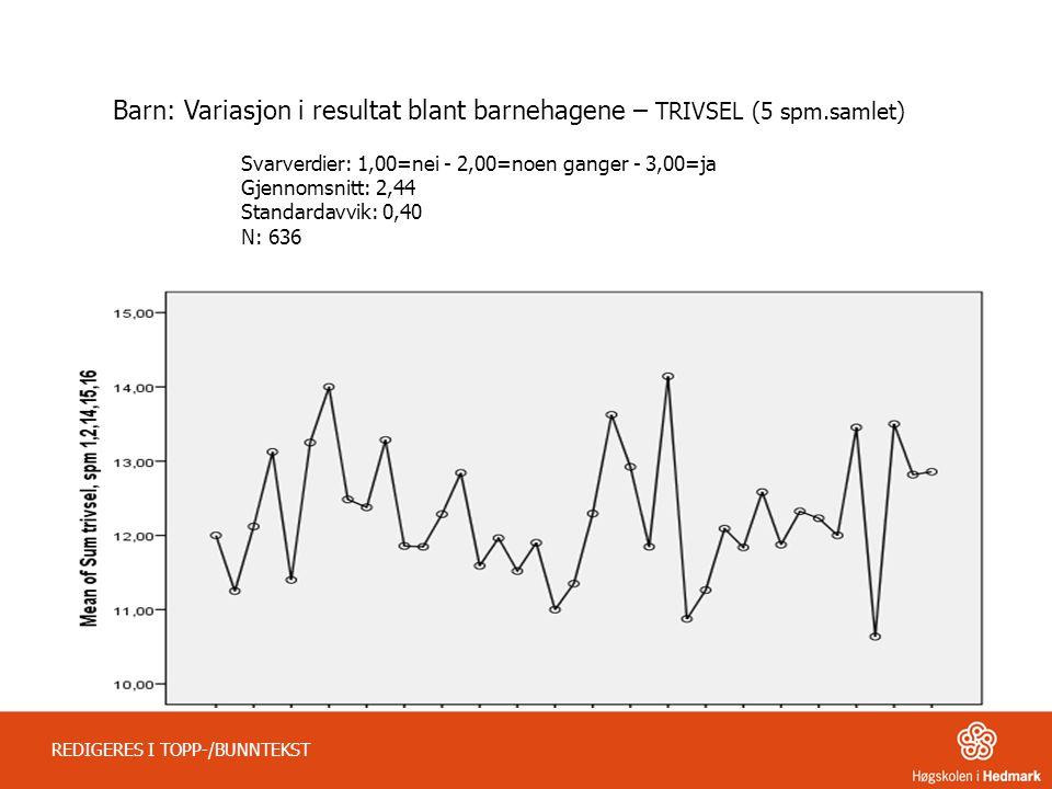 Barn: Variasjon i resultat blant barnehagene – TRIVSEL (5 spm.samlet)