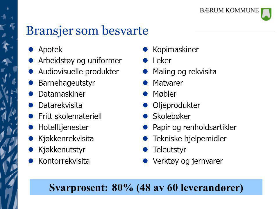 Svarprosent: 80% (48 av 60 leverandører)
