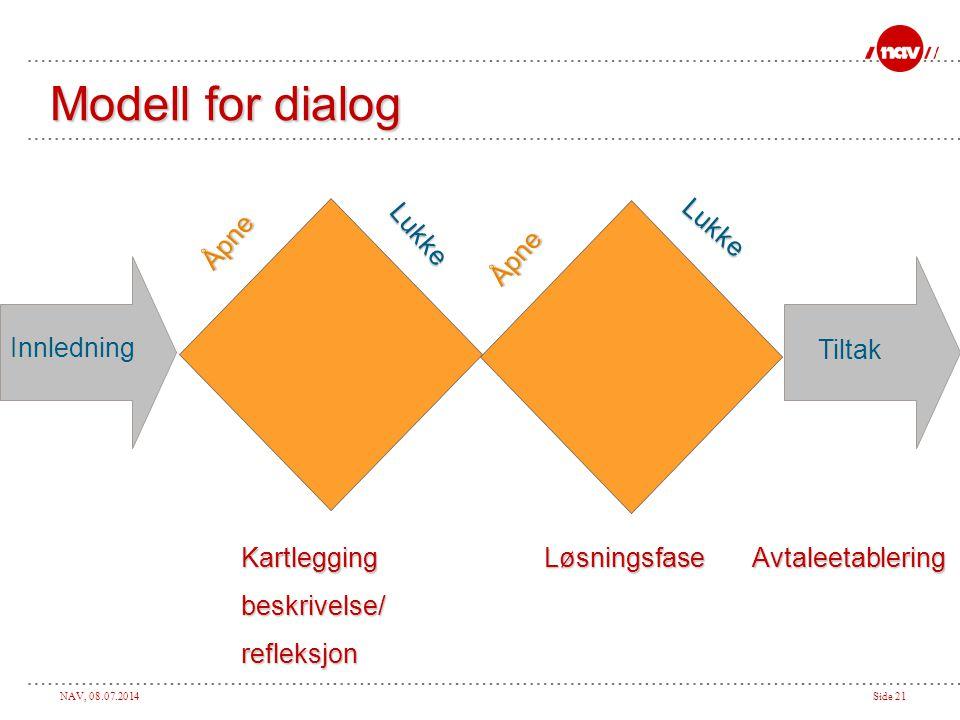 Modell for dialog Åpne Lukke Lukke Åpne Innledning Tiltak