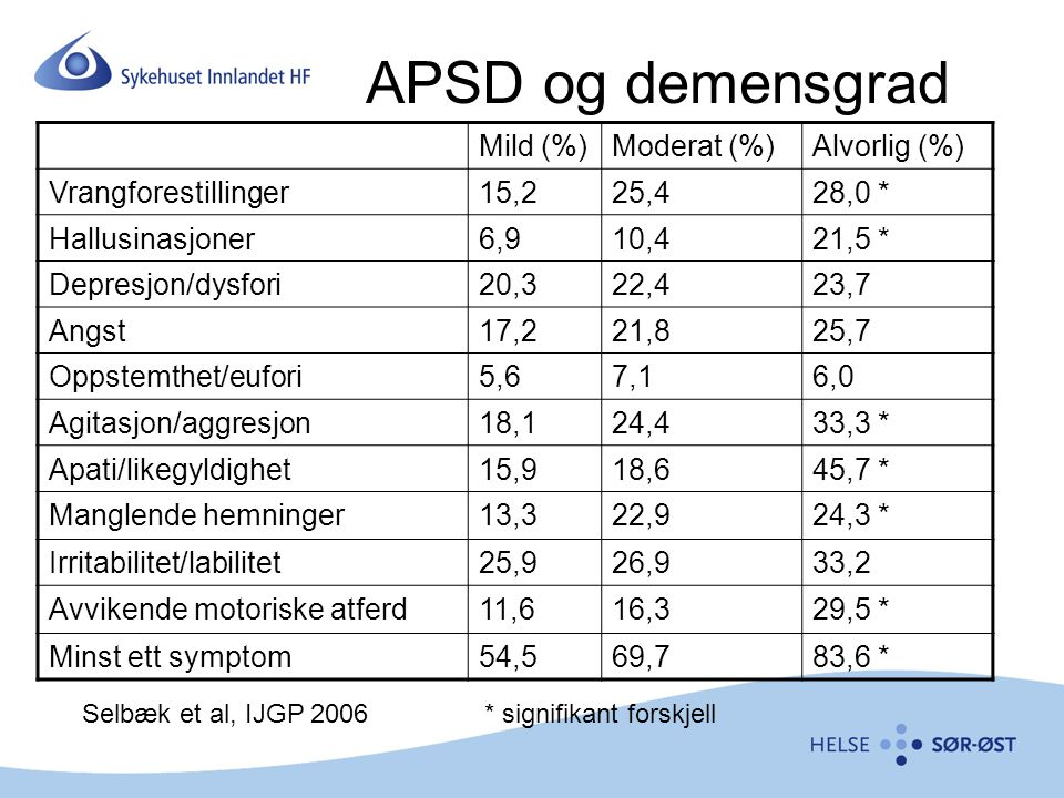 APSD og demensgrad Mild (%) Moderat (%) Alvorlig (%)