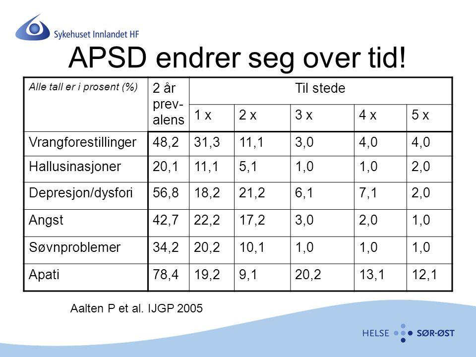 APSD endrer seg over tid!