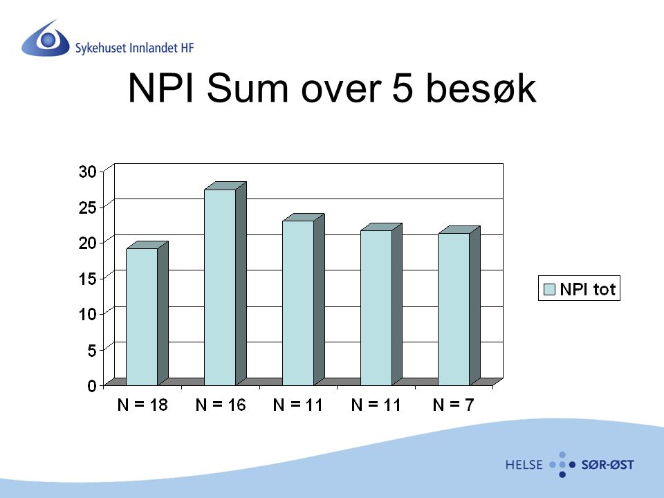 NPI Sum over 5 besøk