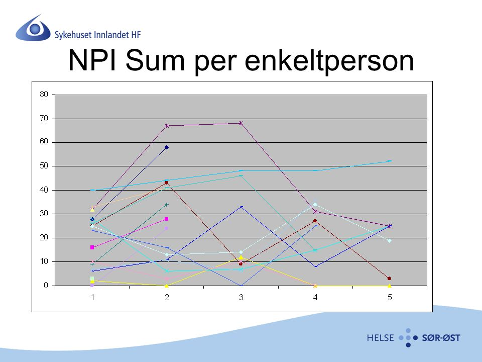 NPI Sum per enkeltperson