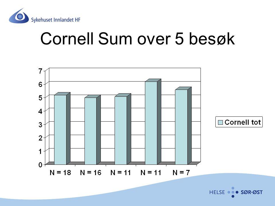 Cornell Sum over 5 besøk