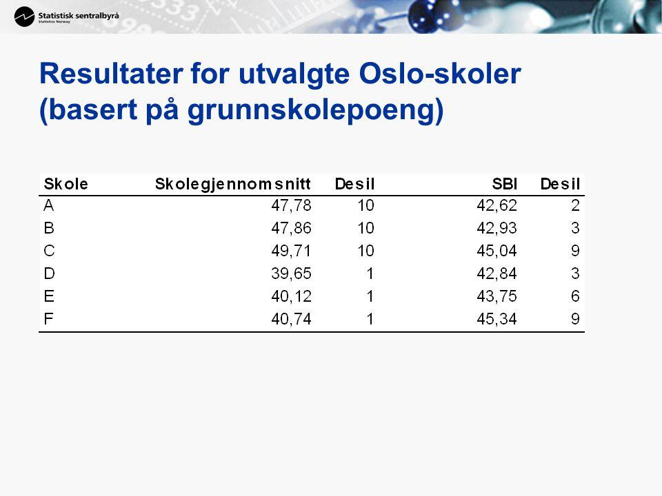 Resultater for utvalgte Oslo-skoler (basert på grunnskolepoeng)