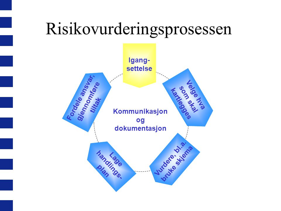 Risikovurderingsprosessen