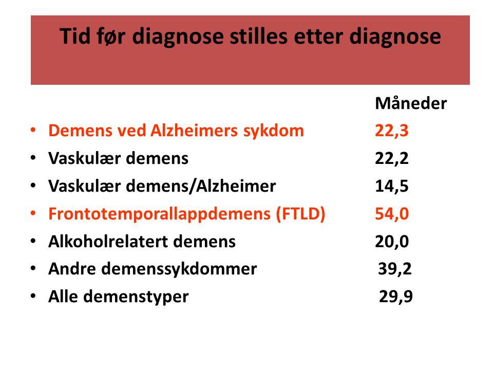 Tid før diagnose stilles etter diagnose