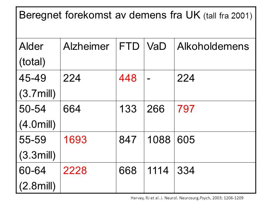 Beregnet forekomst av demens fra UK (tall fra 2001) Alder (total)