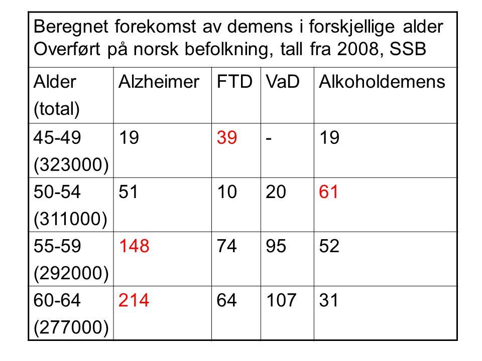 Beregnet forekomst av demens i forskjellige alder Overført på norsk befolkning, tall fra 2008, SSB