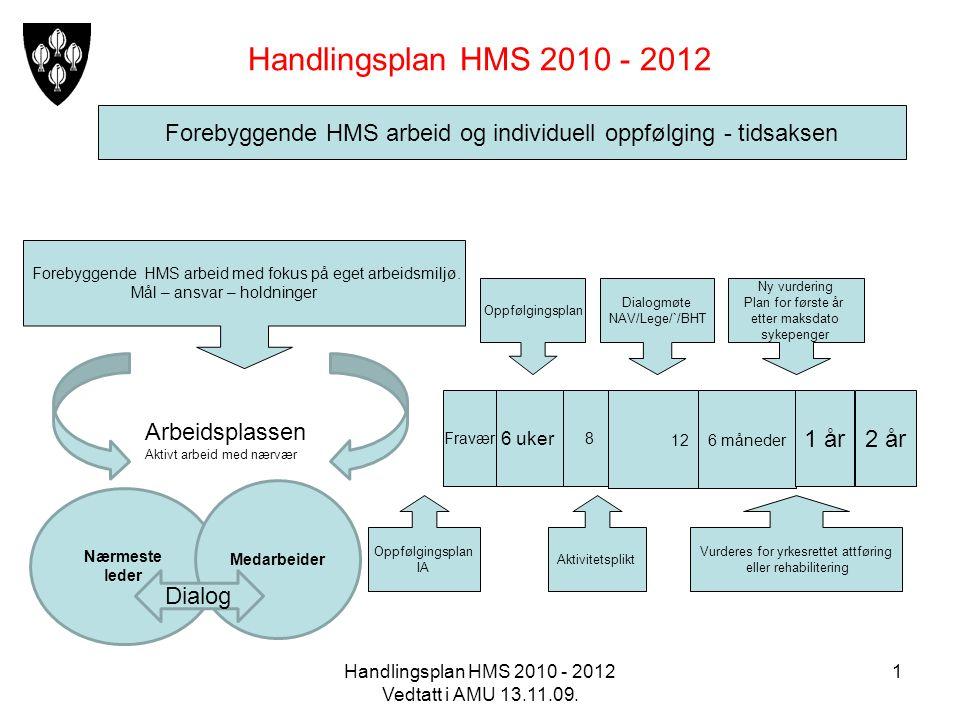 Handlingsplan HMS 2010 - 2012 Forebyggende HMS arbeid og individuell oppfølging - tidsaksen.