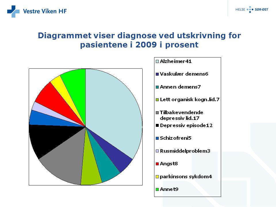 Diagrammet viser diagnose ved utskrivning for pasientene i 2009 i prosent