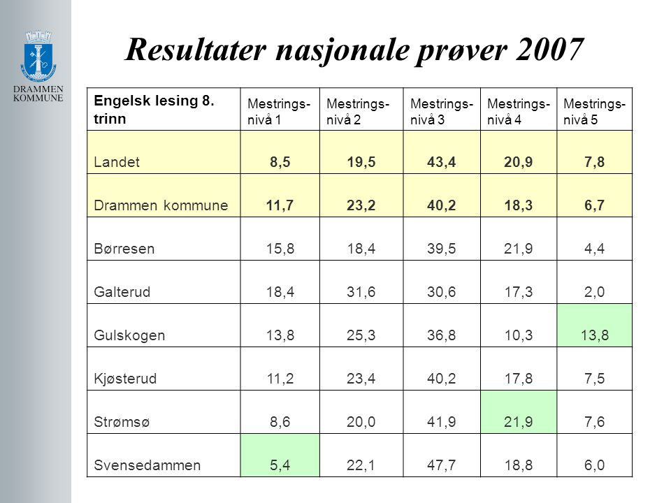 Resultater nasjonale prøver 2007