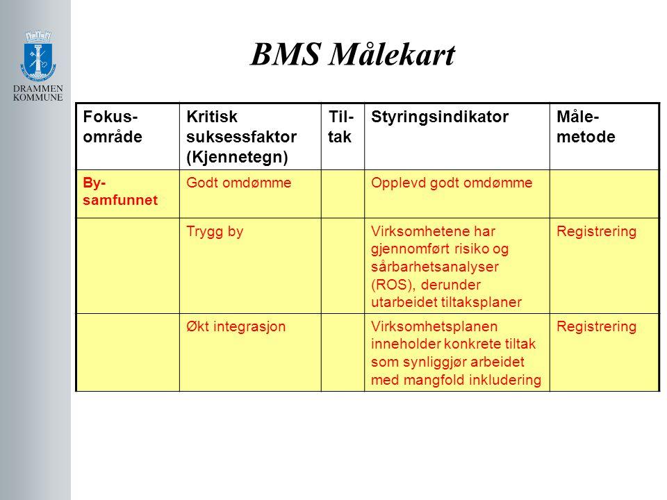 BMS Målekart Fokus-område Kritisk suksessfaktor (Kjennetegn) Til-tak