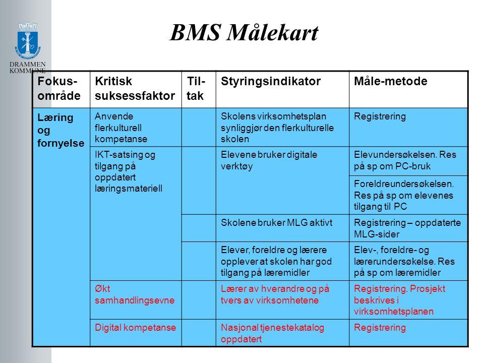 BMS Målekart Fokus-område Kritisk suksessfaktor Til-tak