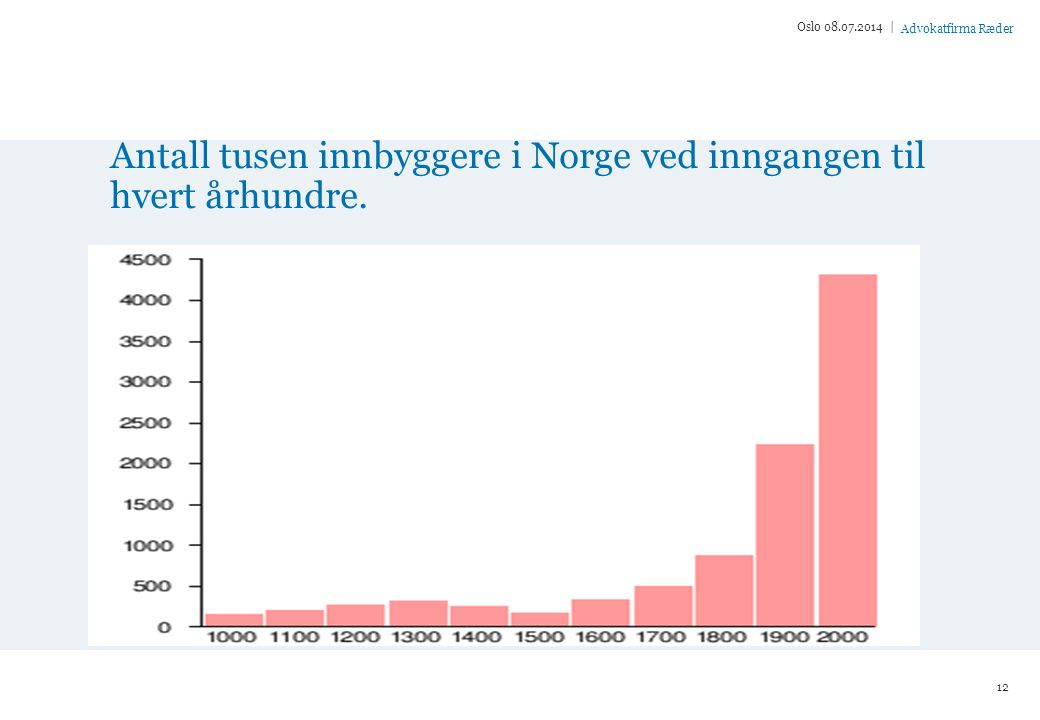 Antall tusen innbyggere i Norge ved inngangen til hvert århundre.