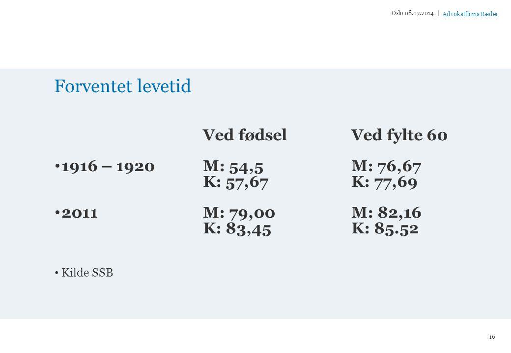 Forventet levetid Ved fødsel Ved fylte 60 1916 – 1920 M: 54,5 M: 76,67
