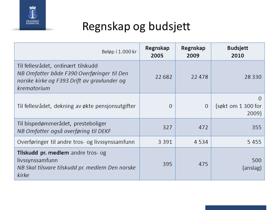 Regnskap og budsjett Regnskap 2005 Regnskap 2009 Budsjett 2010