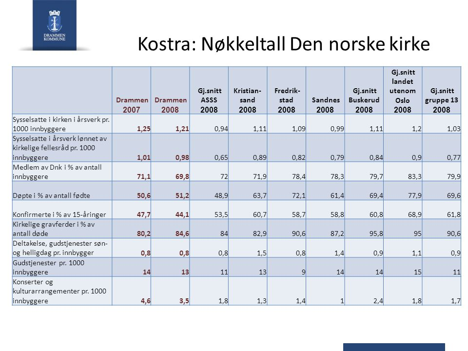Kostra: Nøkkeltall Den norske kirke