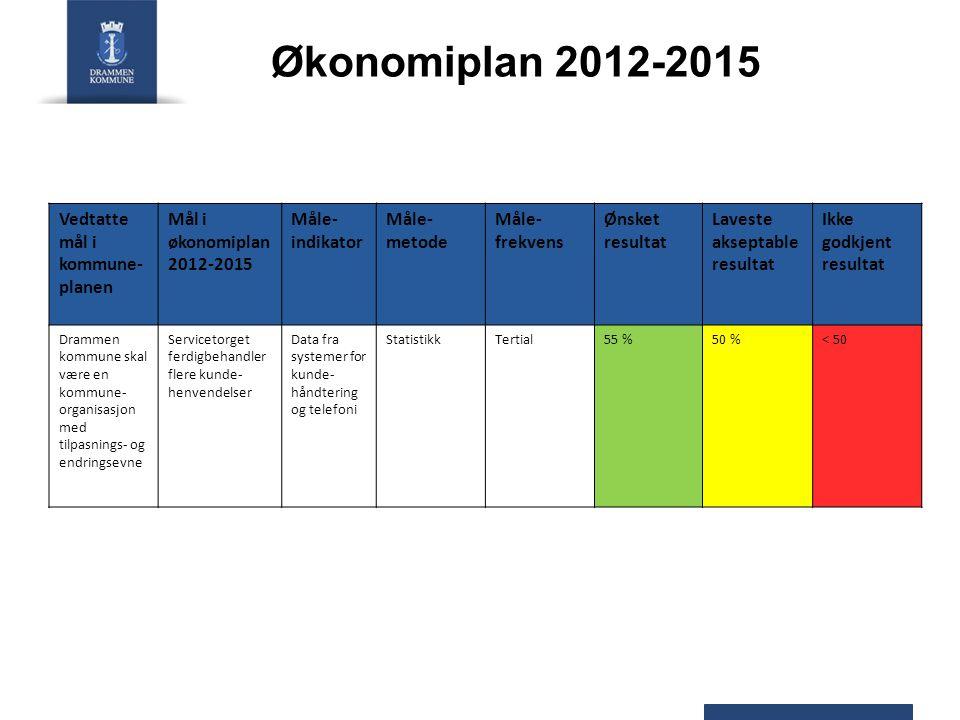 Økonomiplan 2012-2015 Vedtatte mål i kommune-planen