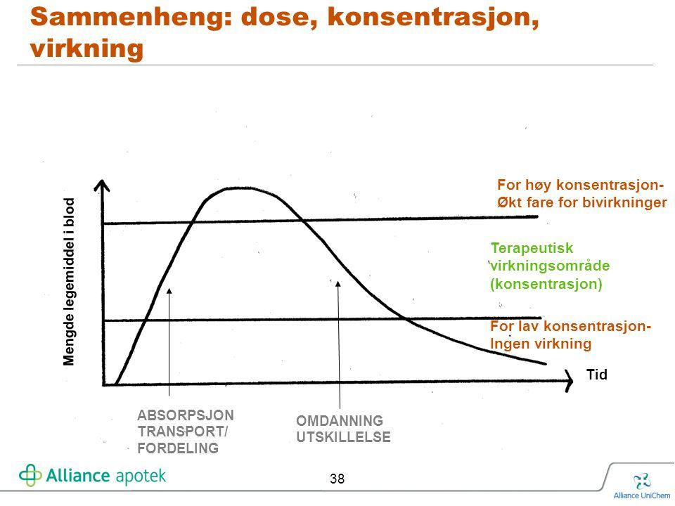 Sammenheng: dose, konsentrasjon, virkning