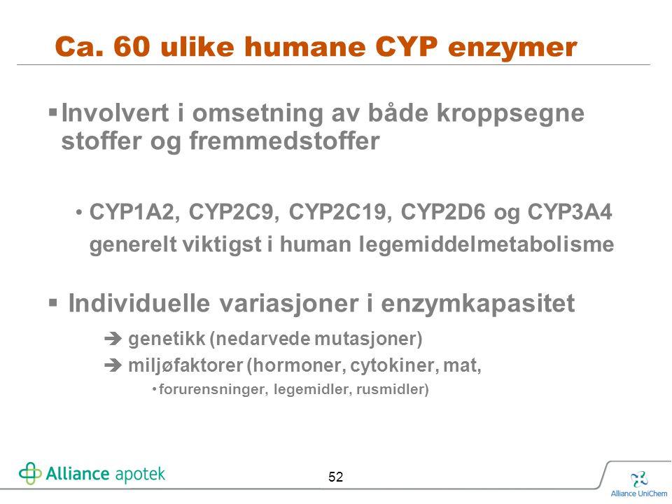 Ca. 60 ulike humane CYP enzymer