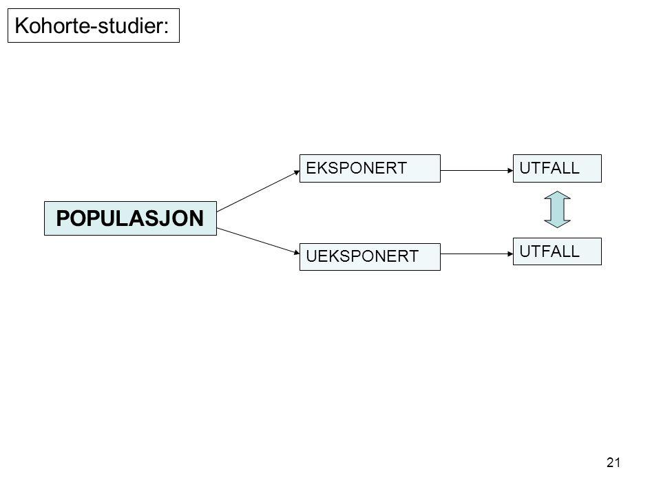 Kohorte-studier: EKSPONERT UTFALL POPULASJON UTFALL UEKSPONERT