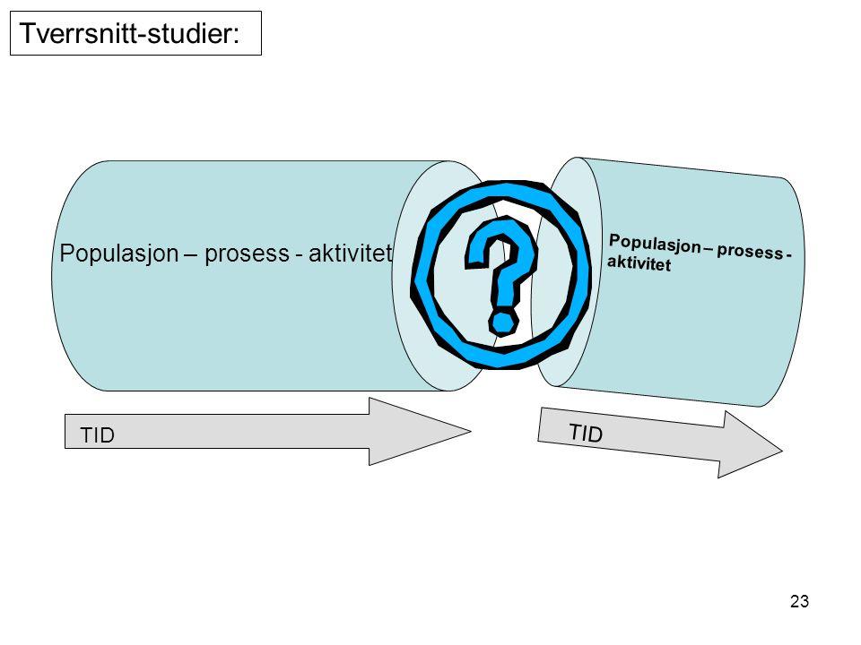 Tverrsnitt-studier: Populasjon – prosess - aktivitet TID TID