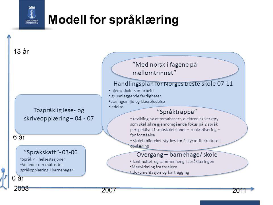 Modell for språklæring
