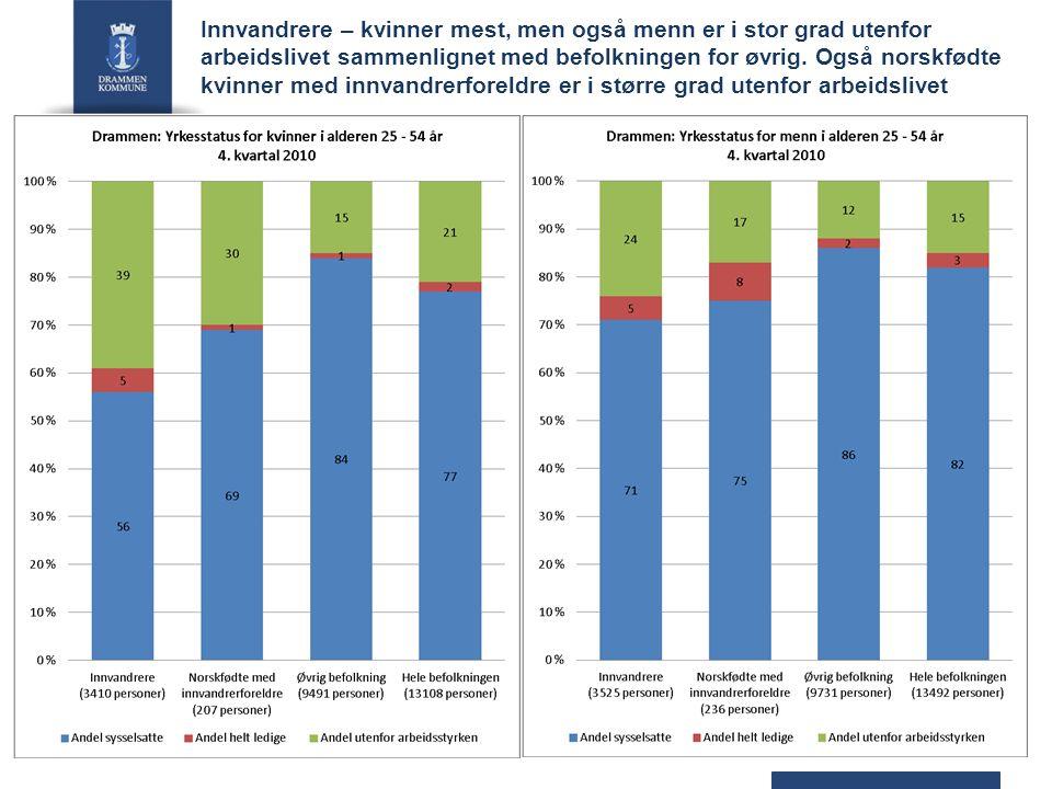 Innvandrere – kvinner mest, men også menn er i stor grad utenfor arbeidslivet sammenlignet med befolkningen for øvrig.