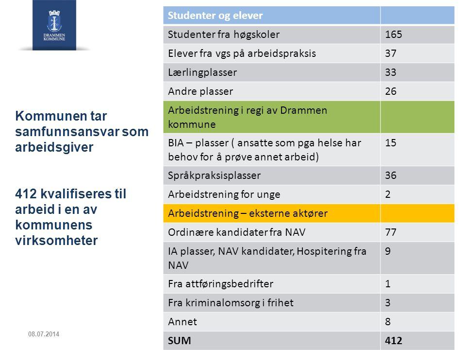 Studenter og elever Studenter fra høgskoler. 165. Elever fra vgs på arbeidspraksis. 37. Lærlingplasser.