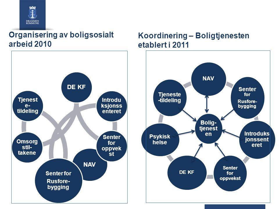 Organisering av boligsosialt arbeid 2010