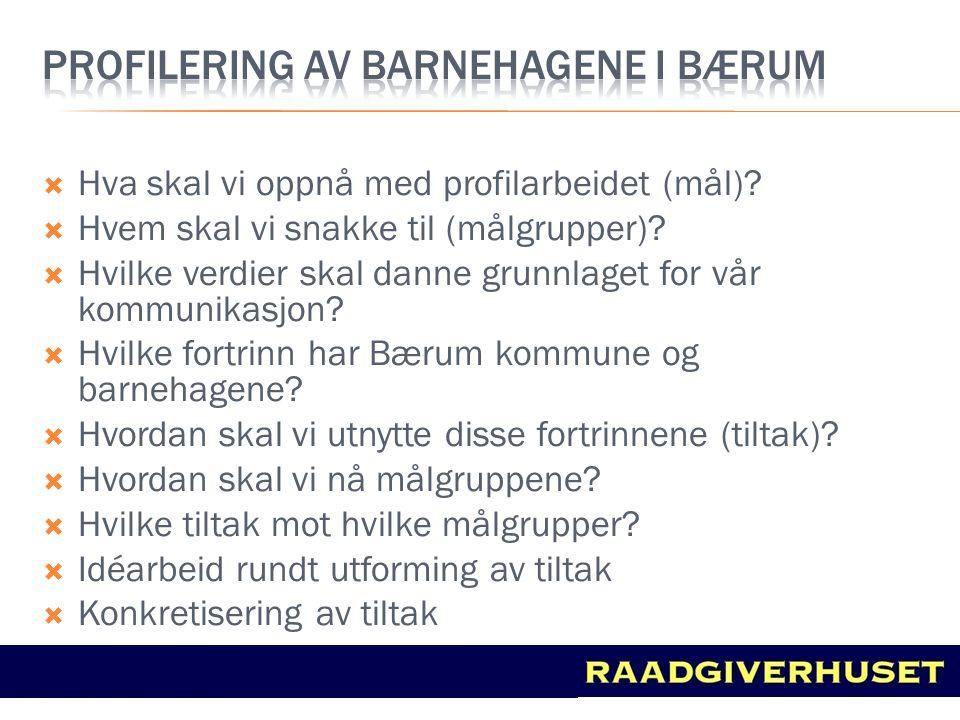 PROFILERING AV Barnehagene i Bærum