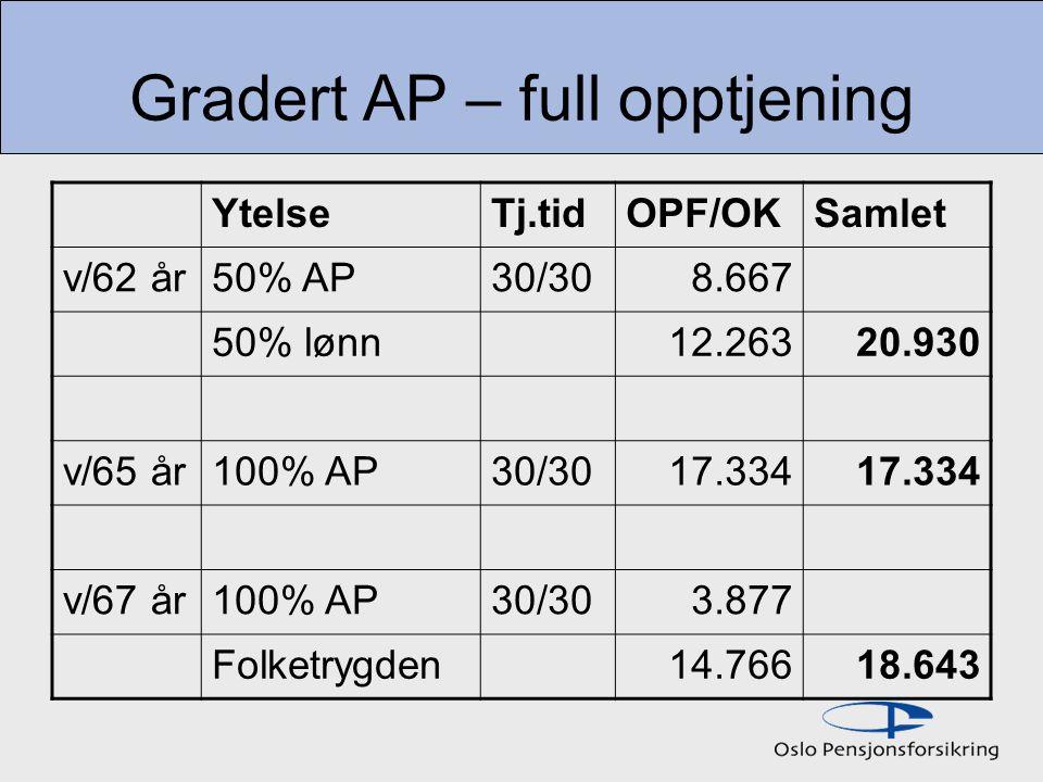 Gradert AP – full opptjening