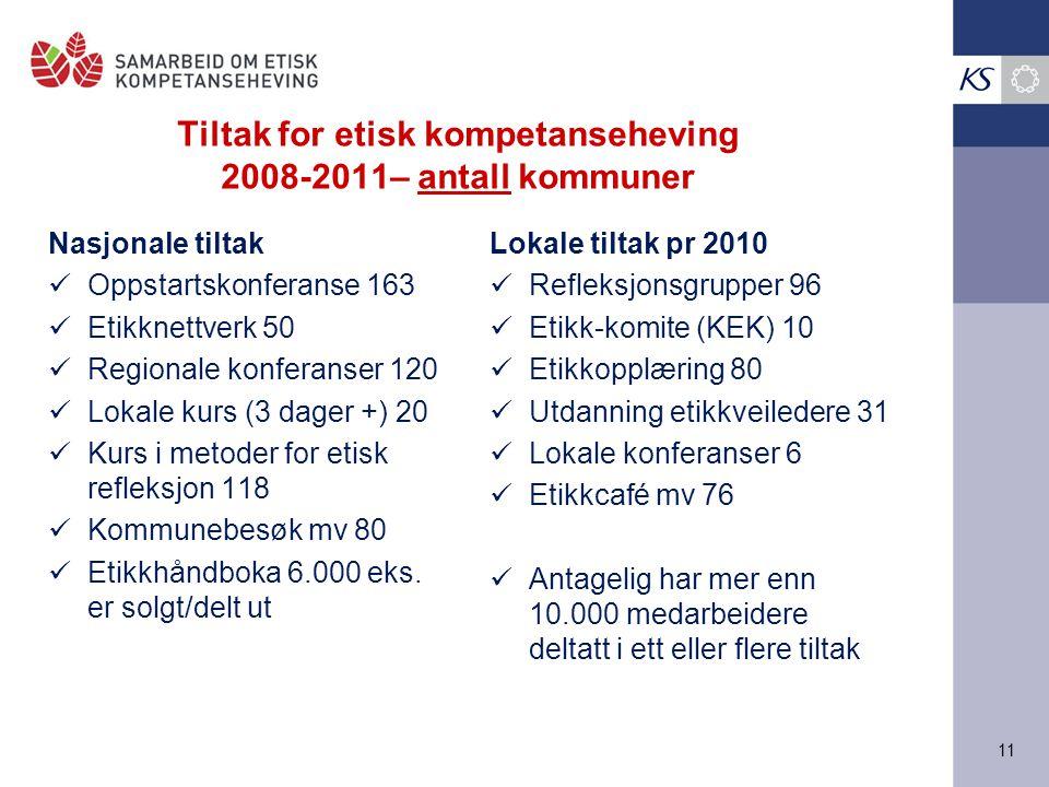 Tiltak for etisk kompetanseheving 2008-2011– antall kommuner