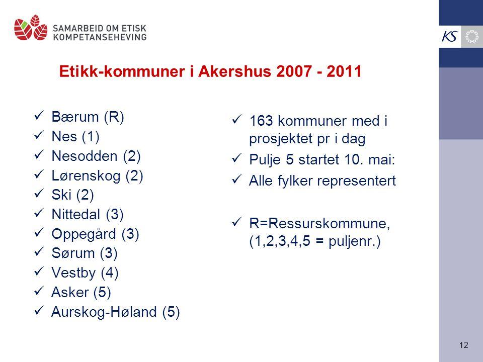 Etikk-kommuner i Akershus 2007 - 2011