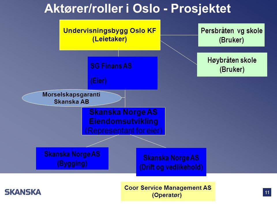 Aktører/roller i Oslo - Prosjektet