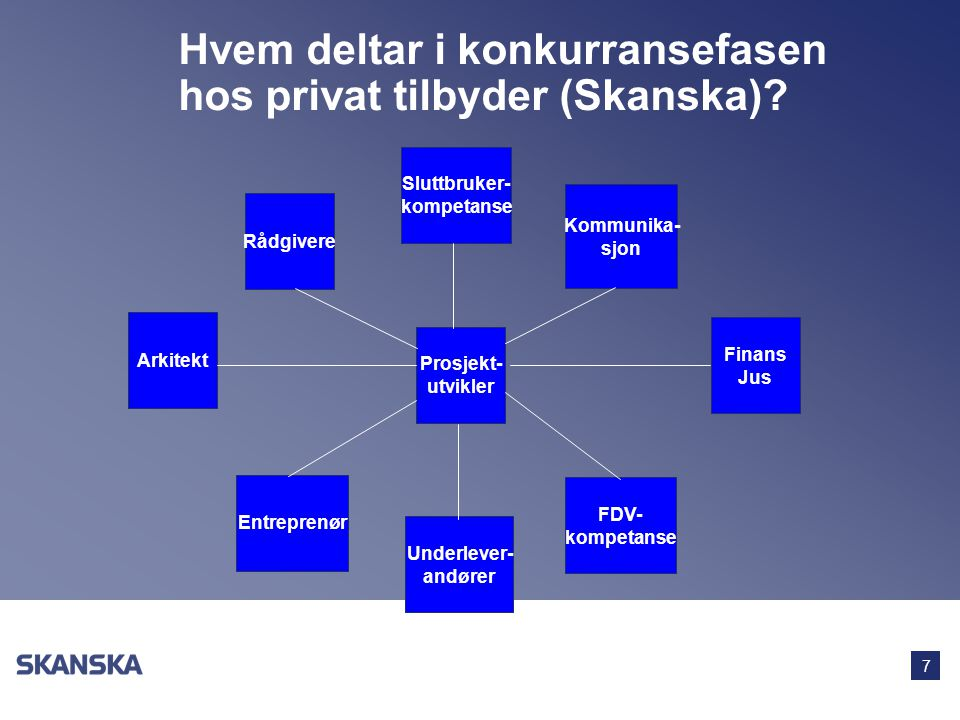 Hvem deltar i konkurransefasen hos privat tilbyder (Skanska)