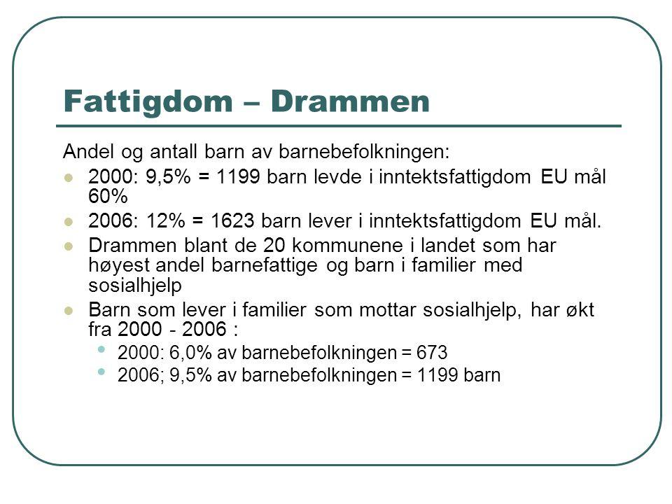 Fattigdom – Drammen Andel og antall barn av barnebefolkningen: