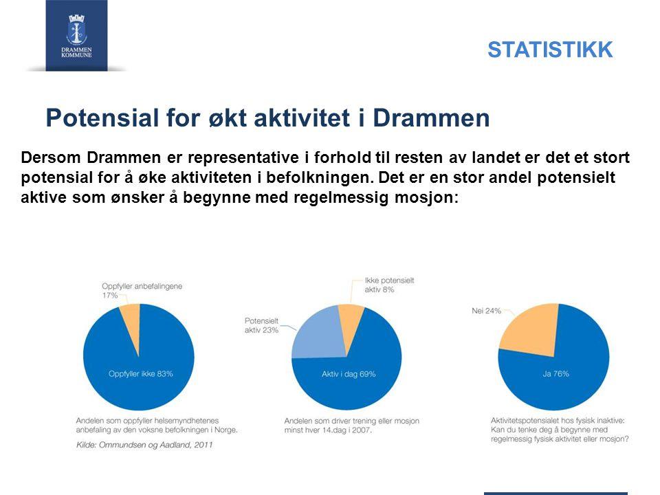 Potensial for økt aktivitet i Drammen