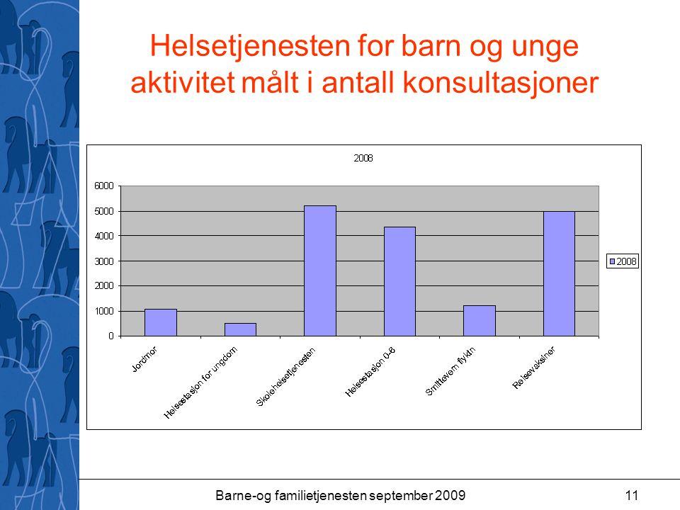 Helsetjenesten for barn og unge aktivitet målt i antall konsultasjoner